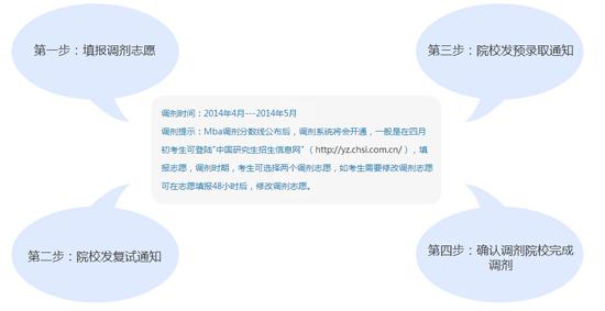在职教育网:2014年mba调剂流程及说明